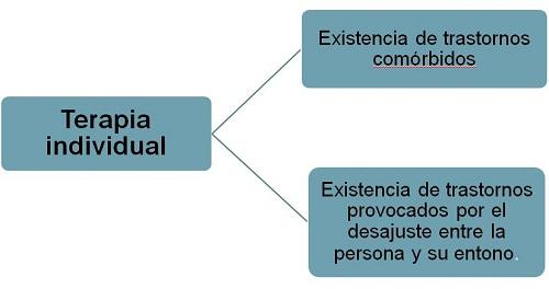 Individual1